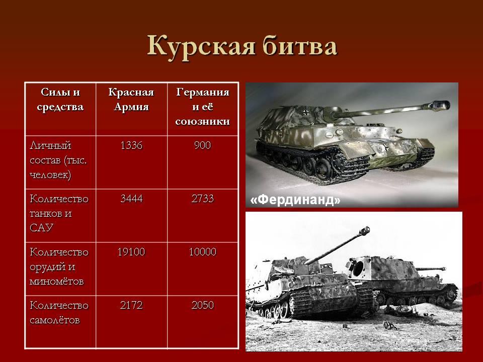 Курская битвы презентация